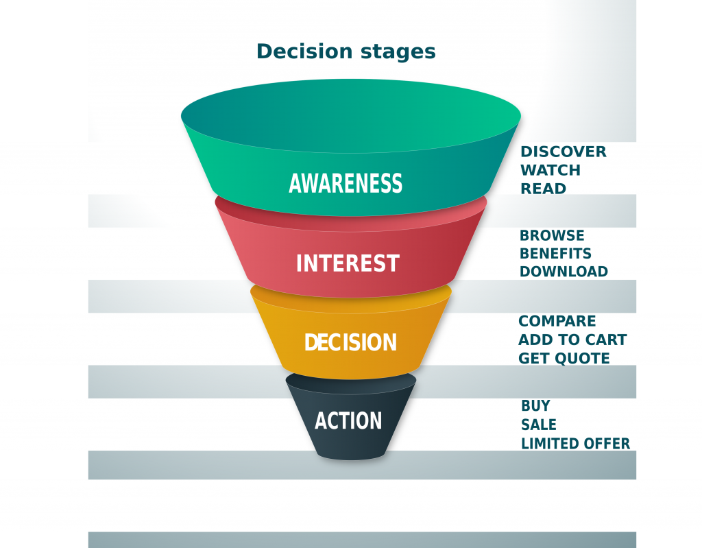 Sales funnel of decision stages and CTAs for marketing strategy