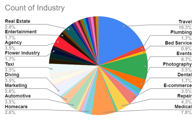 Industries affected by the coronavirus outbreak according to ClickCease data