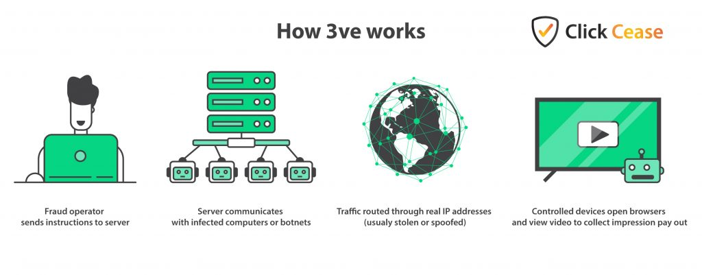 A simplification of how the 3ve click fraud botnet worked