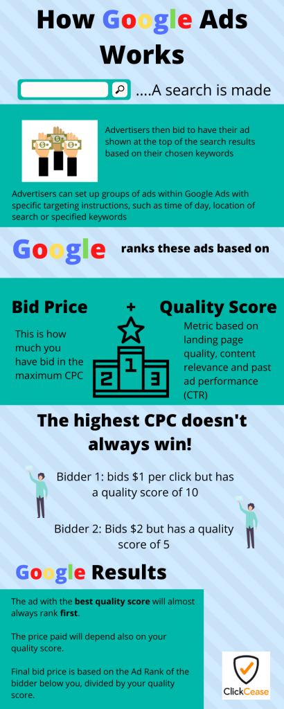 How does Google PPC work?