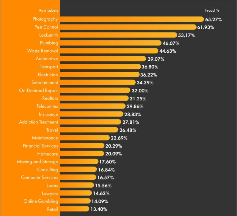 Rates of PPC fraud or invalid clicks by industry, ClickCease data