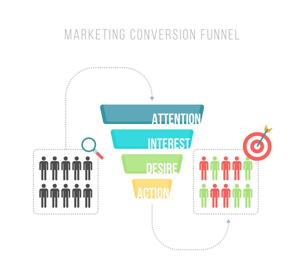 Understand how your keywords fit in the marketing funnel