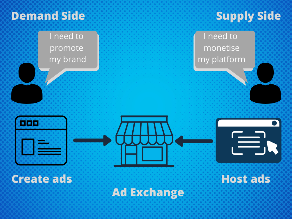 What is a DSP and an SSP, and how does ad exchange work?