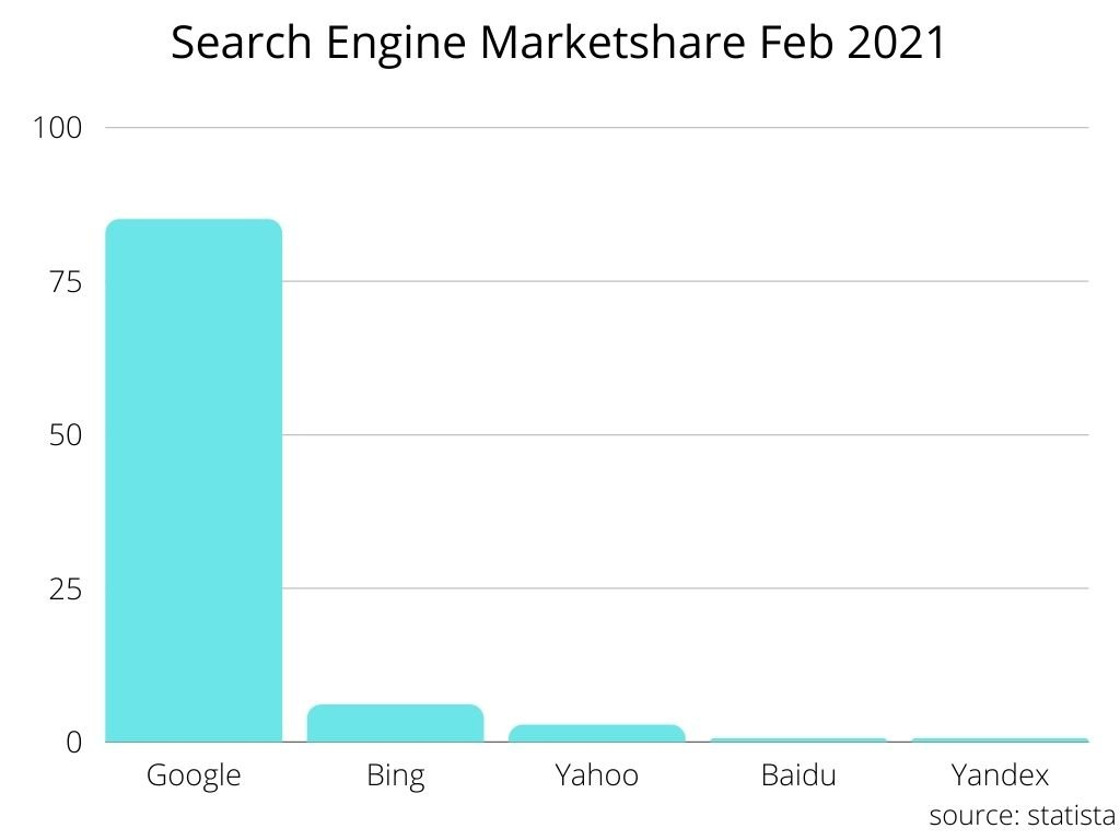 Search engine market share 2021