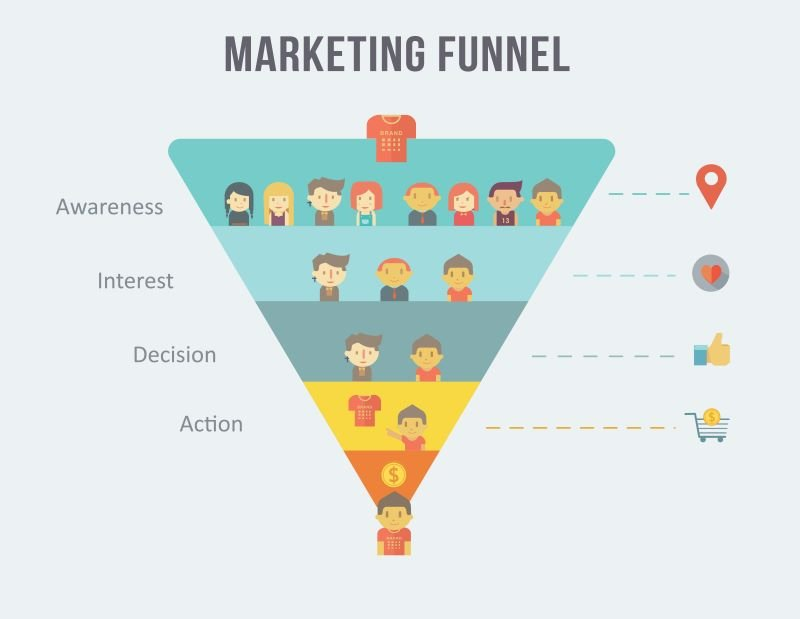The sales funnel is a great way to understand the customer journey and find user intent search terms